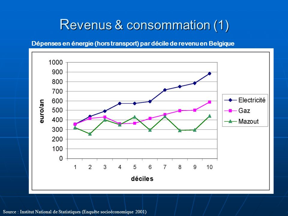 Revenus & consommation (1)