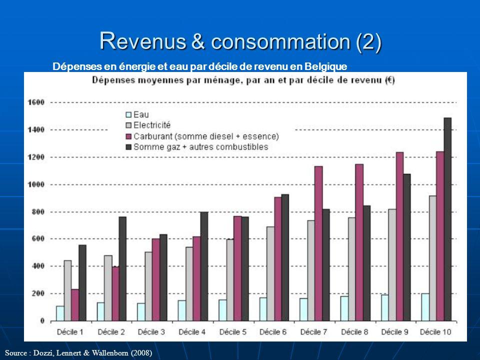 Revenus & consommation (2)