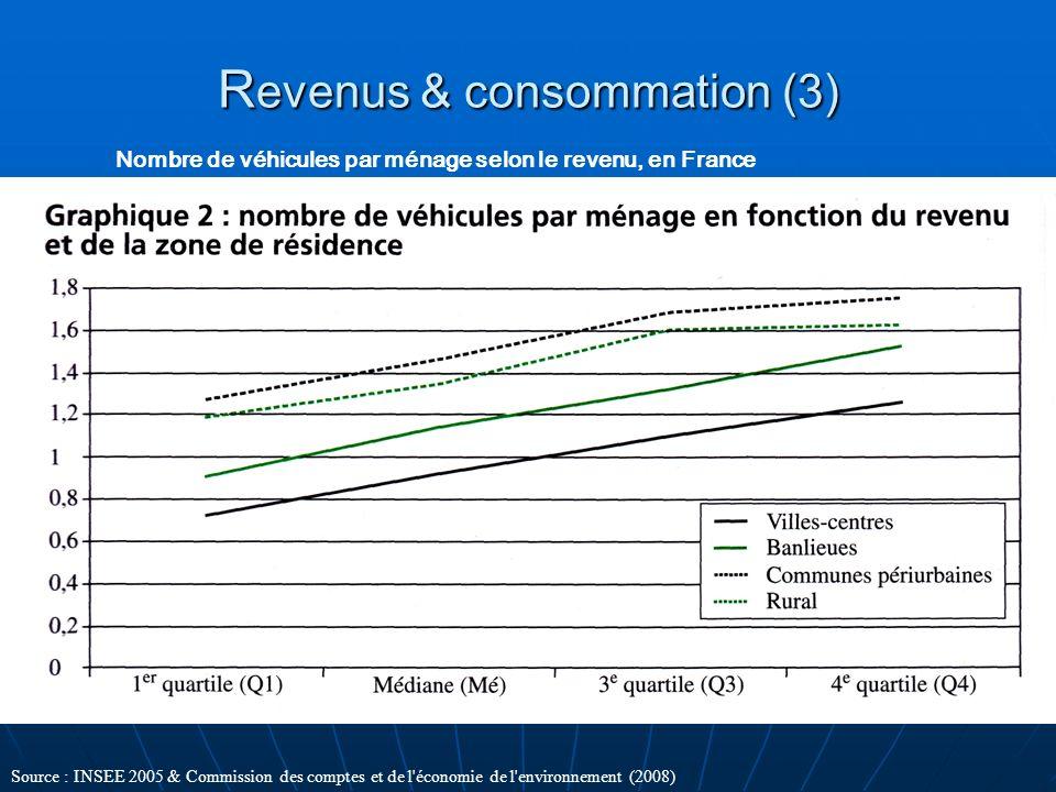 Revenus & consommation (3)