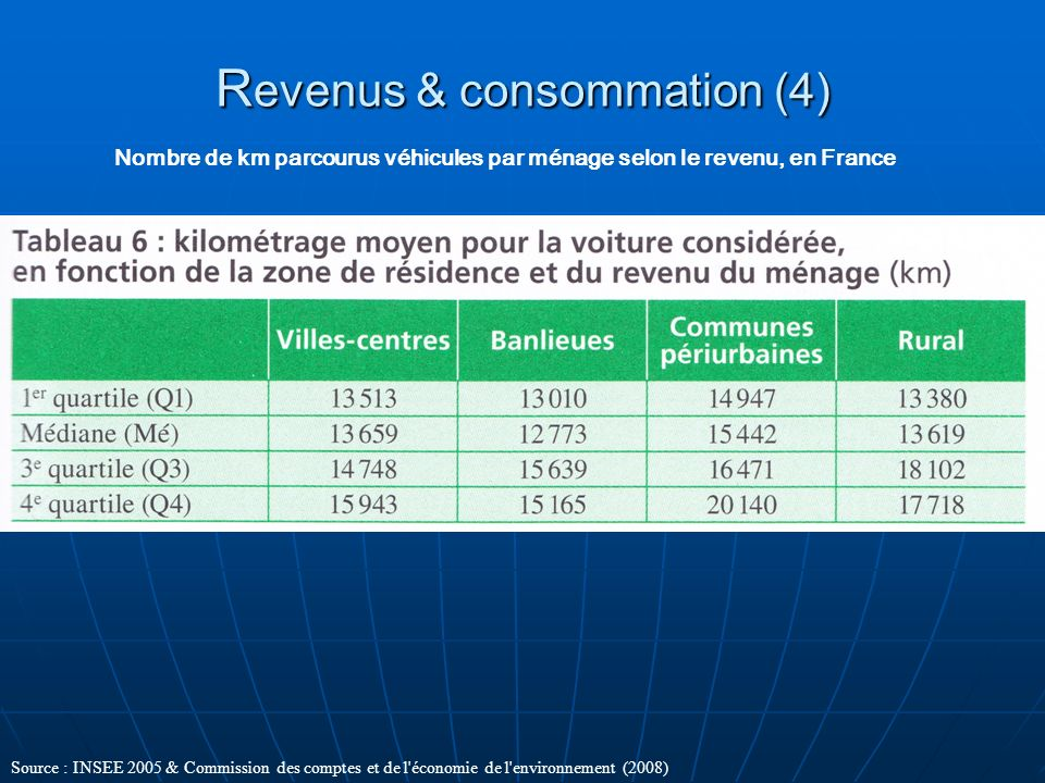 Revenus & consommation (4)
