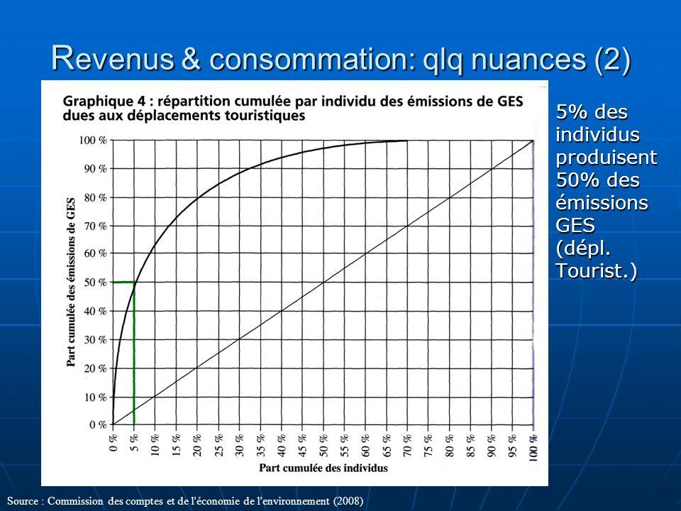 Revenus & consommation: qlq nuances (2)