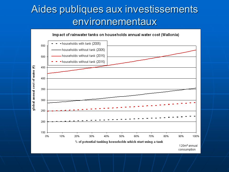 Aides publiques aux investissements environnementaux