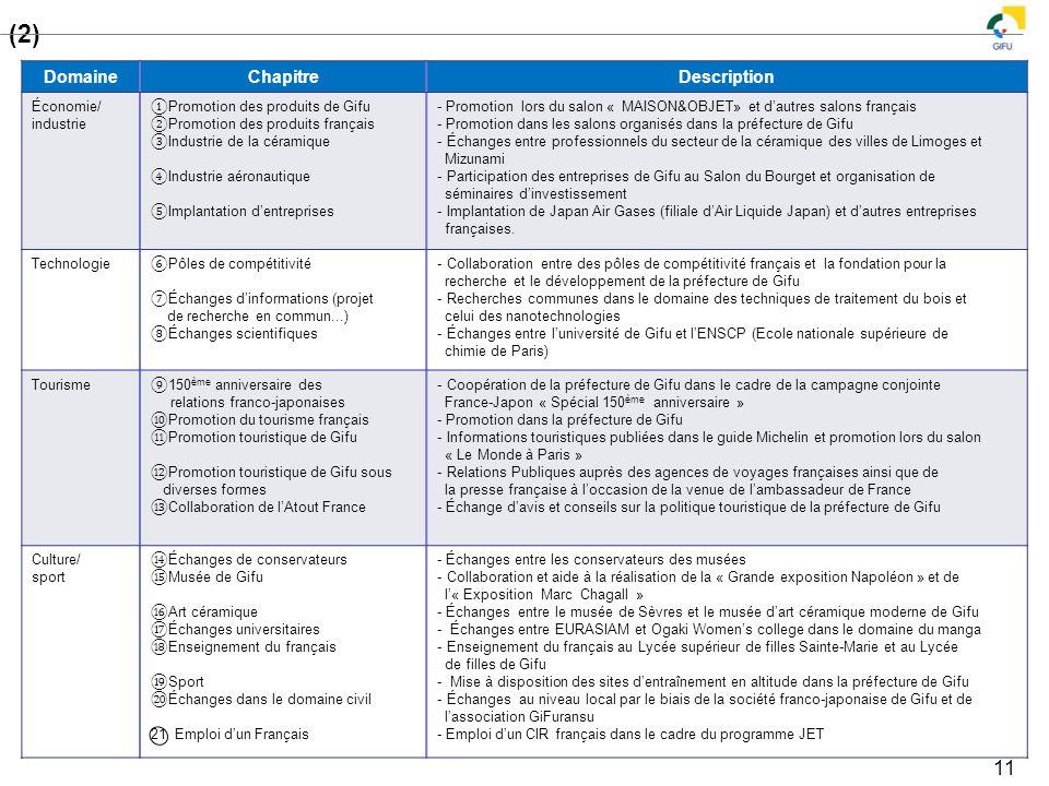 3-2 Programme d'échanges locaux entre la France et la préfecture de Gifu (2)
