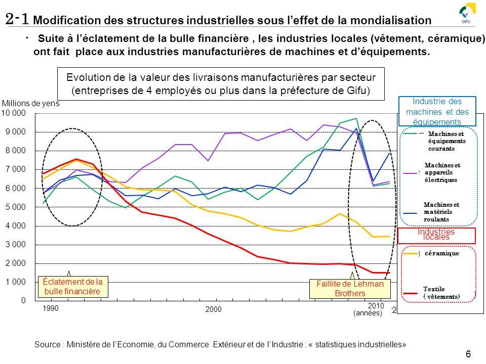 2-1 Modification des structures industrielles sous l'effet de la mondialisation