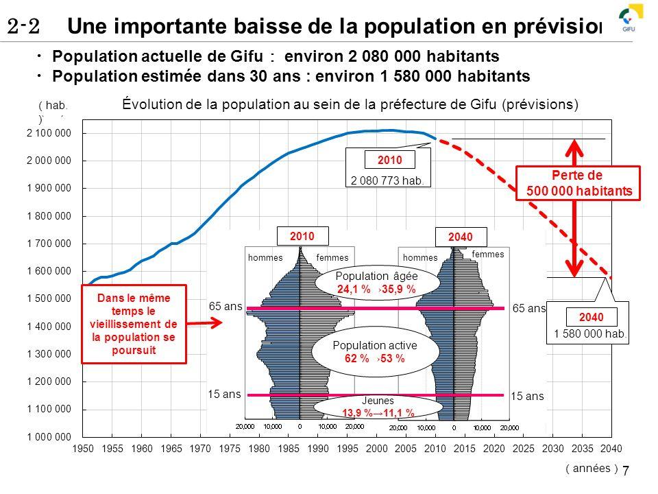 Dans le même temps le vieillissement de la population se poursuit