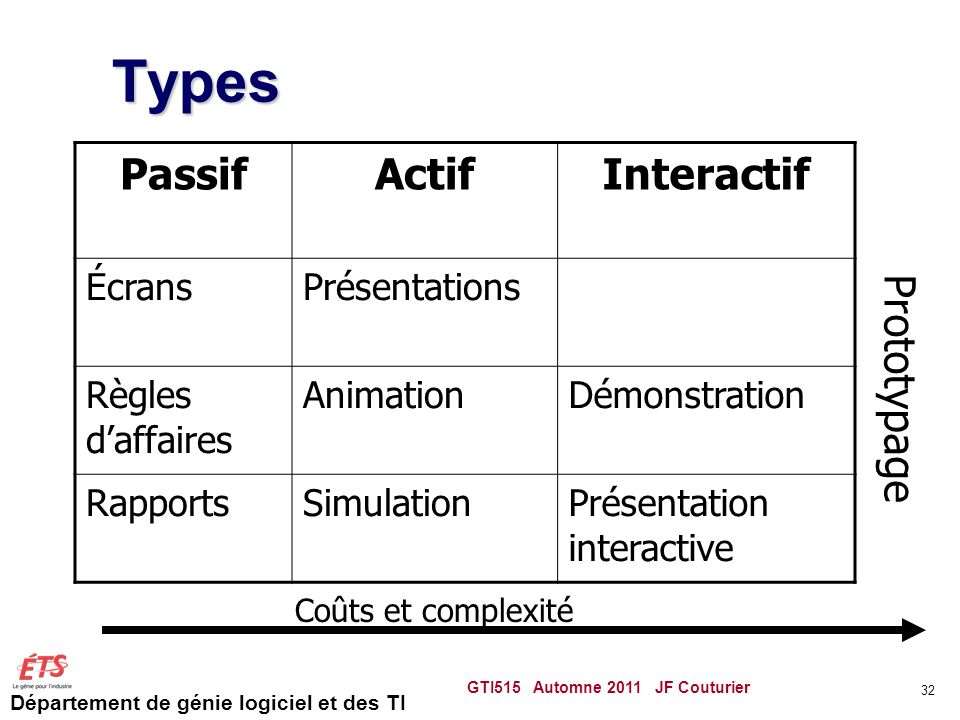 Types Passif Actif Interactif Prototypage Écrans Présentations