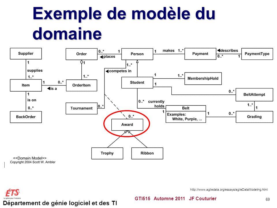 Exemple de modèle du domaine