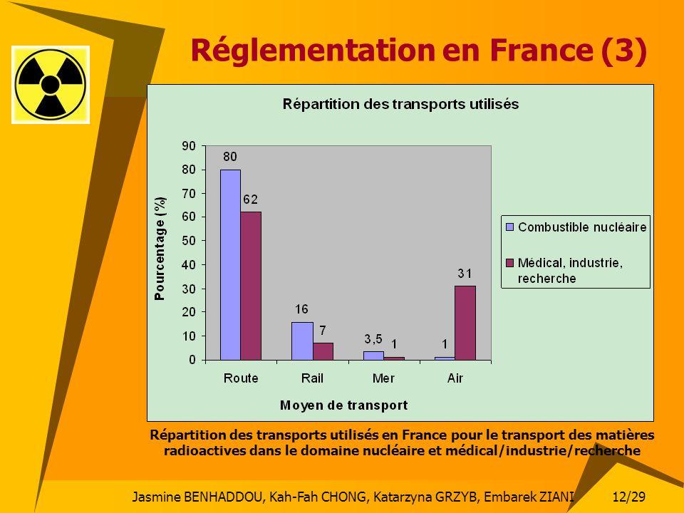 Réglementation en France (3)