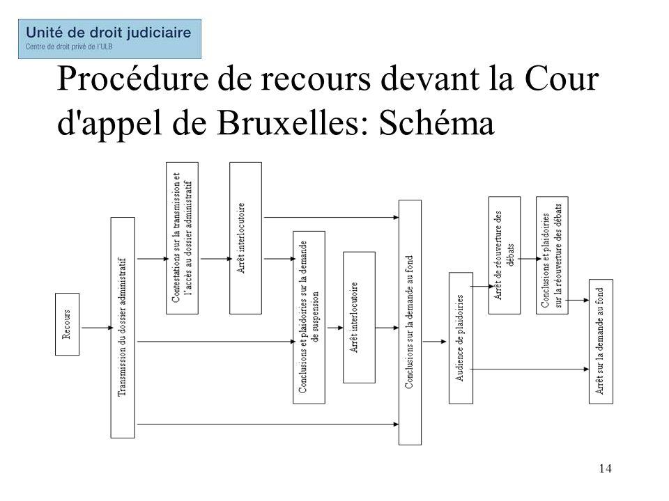 Procédure de recours devant la Cour d appel de Bruxelles: Schéma