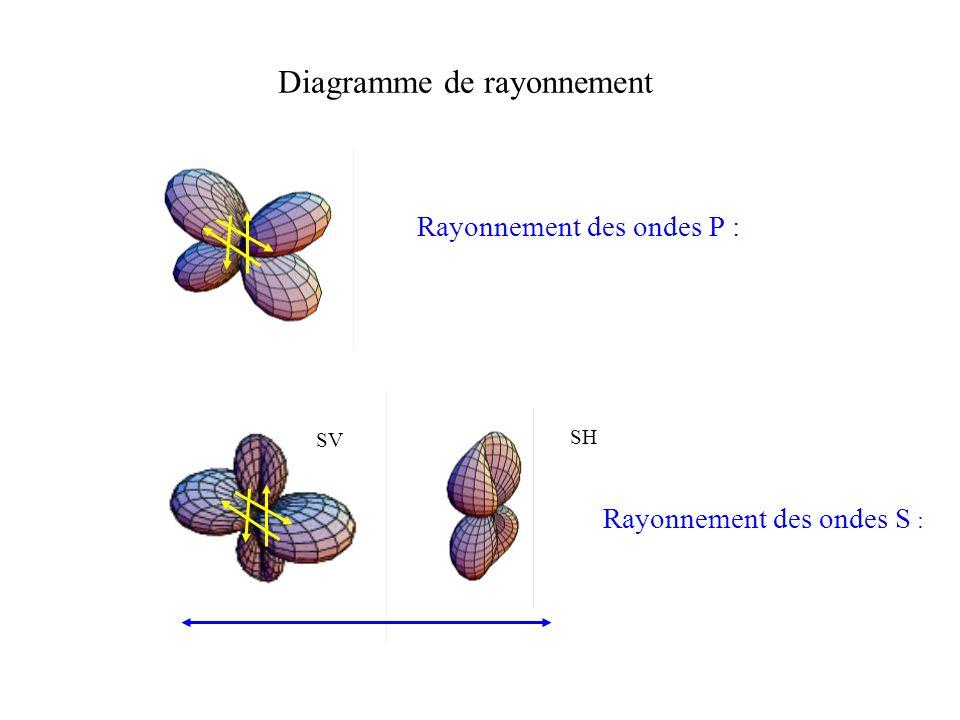 Diagramme de rayonnement