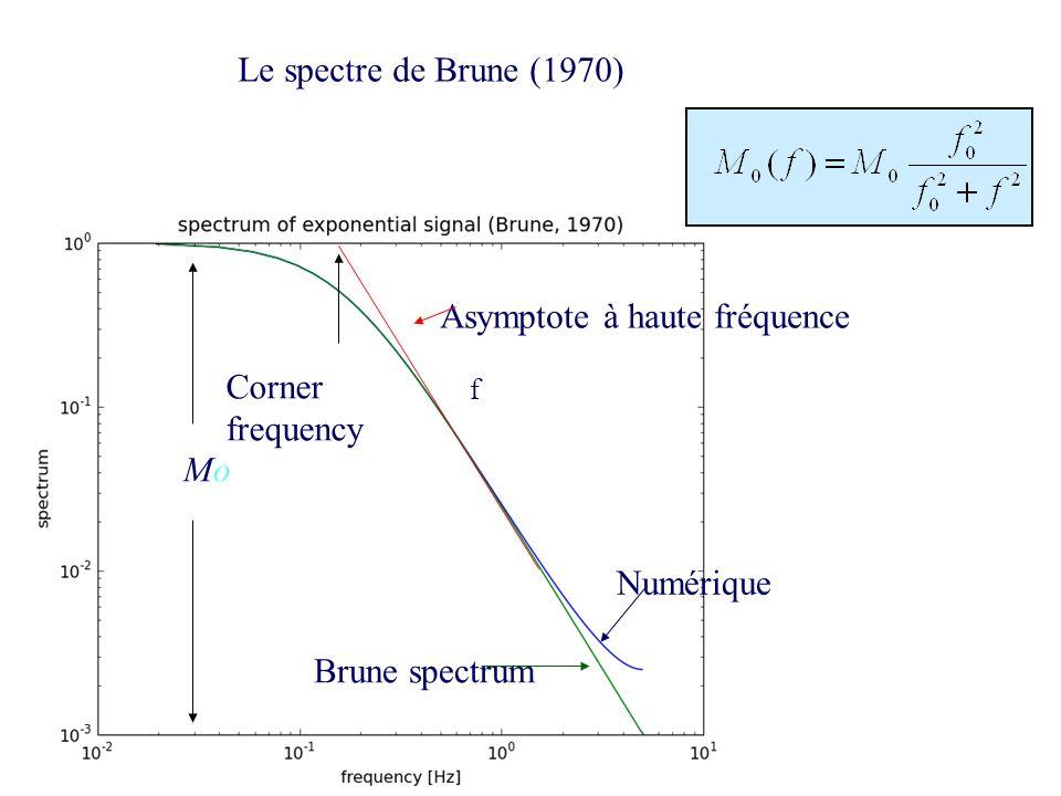 Asymptote à haute fréquence