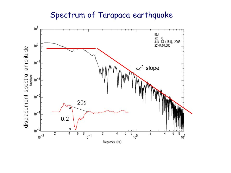 Spectrum of Tarapaca earthquake
