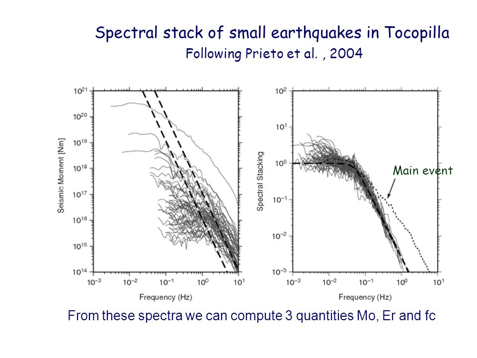 Spectral stack of small earthquakes in Tocopilla
