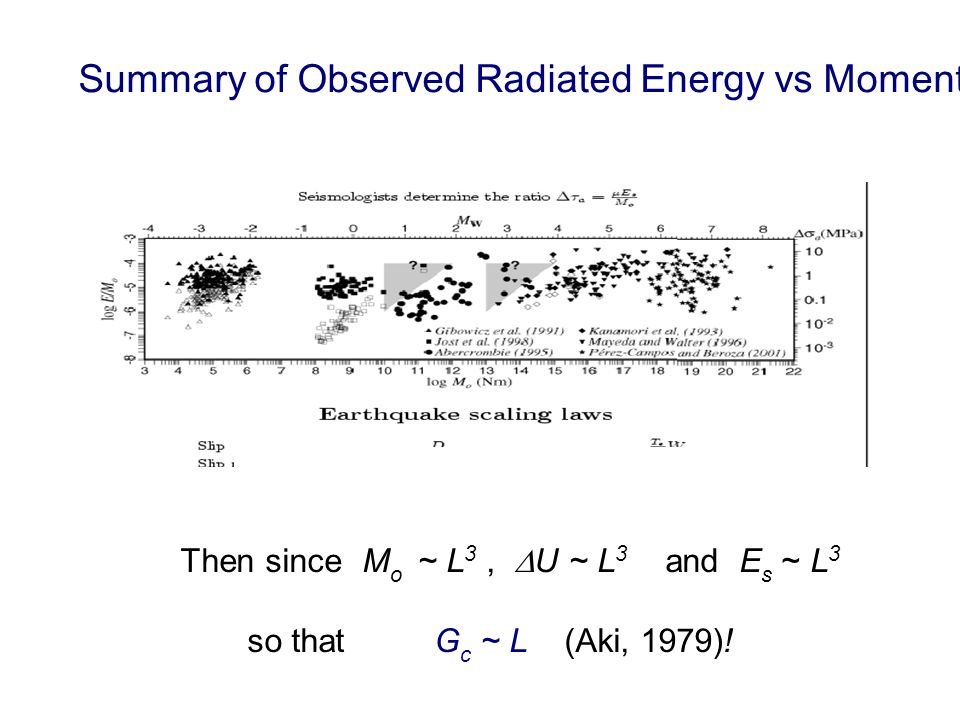 Summary of Observed Radiated Energy vs Moment