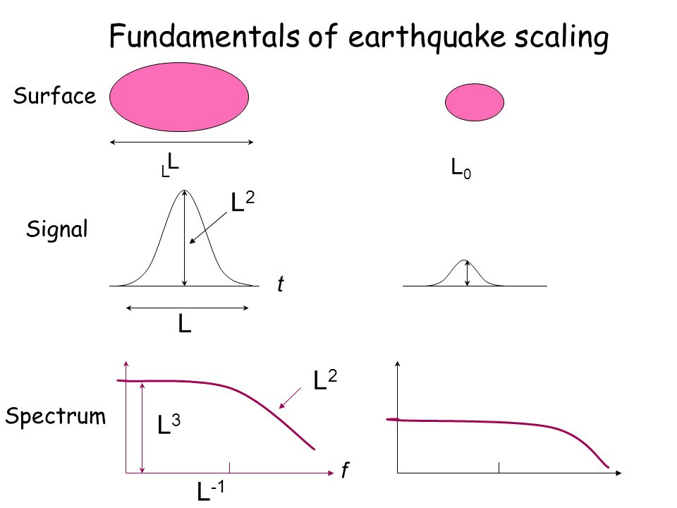 Fundamentals of earthquake scaling