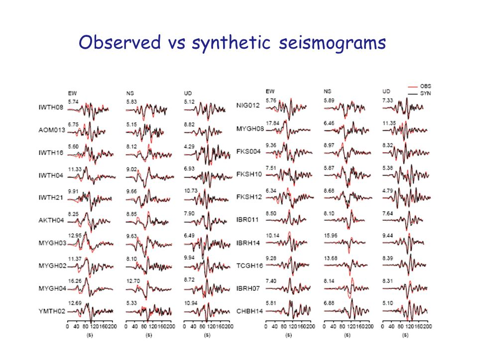 Observed vs synthetic seismograms