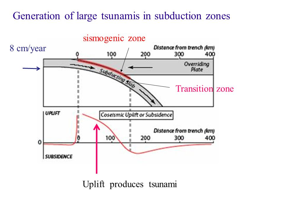 Generation of large tsunamis in subduction zones