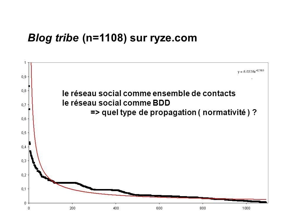 Blog tribe (n=1108) sur ryze.com