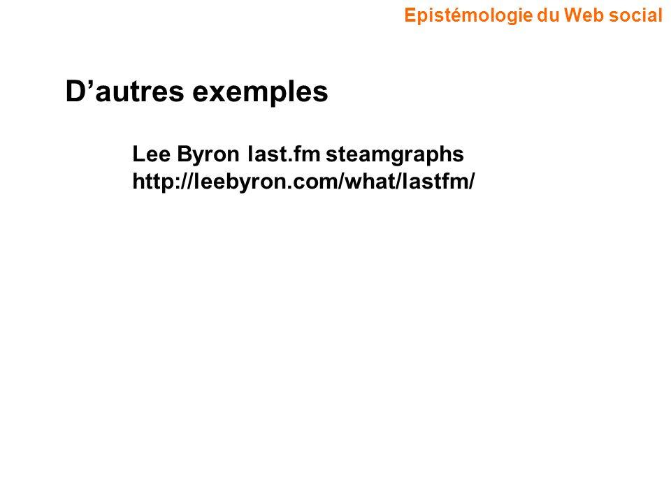 D'autres exemples Lee Byron last.fm steamgraphs