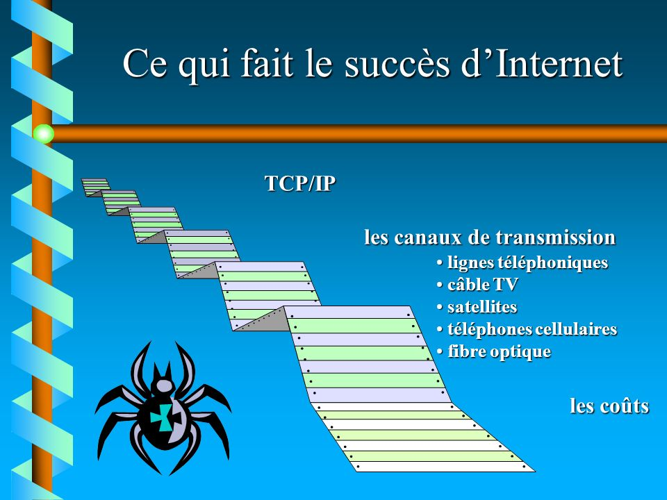 Ce qui fait le succès d'Internet