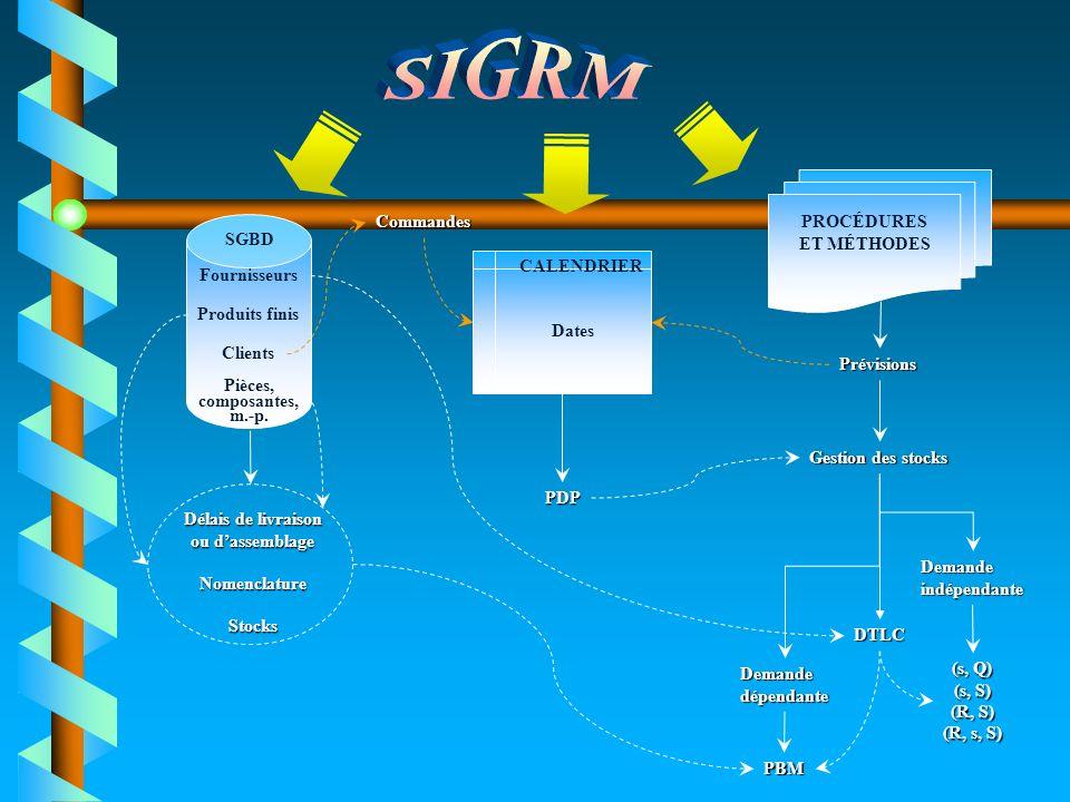 SIGRM Commandes PROCÉDURES ET MÉTHODES SGBD Dates CALENDRIER