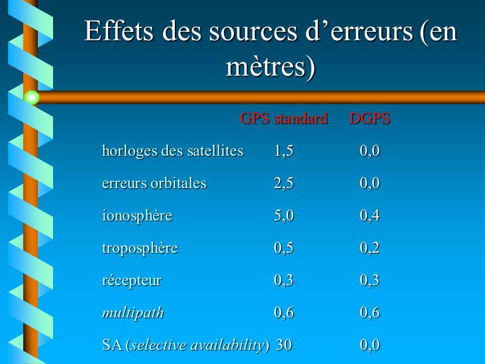 Effets des sources d'erreurs (en mètres)