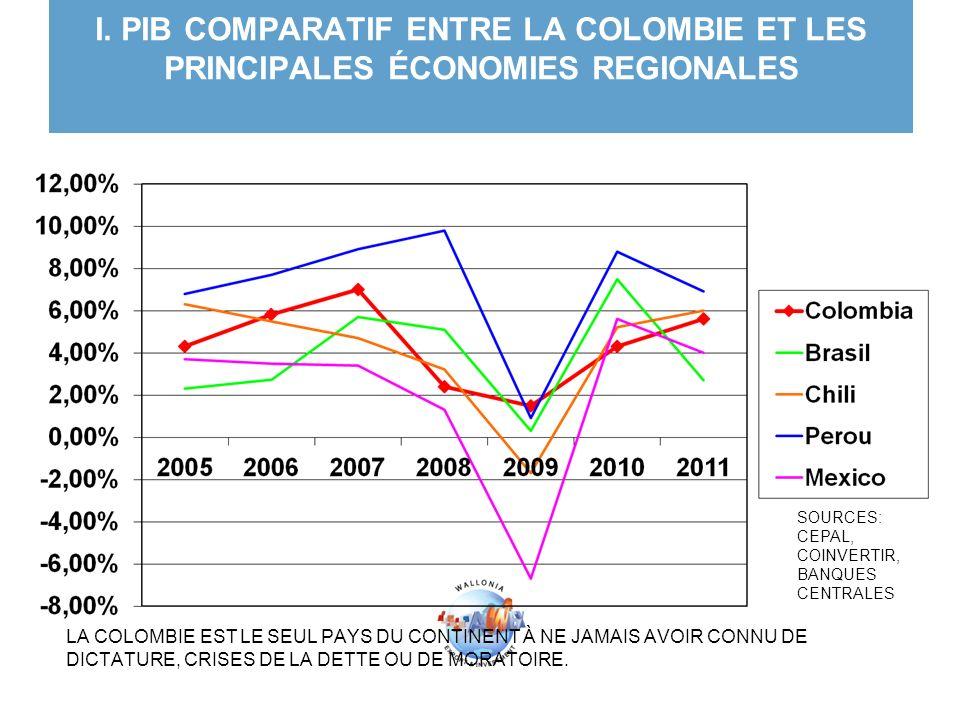 I. PIB COMPARATIF ENTRE LA COLOMBIE ET LES PRINCIPALES ÉCONOMIES REGIONALES