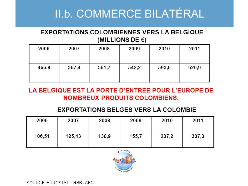 II.b. COMMERCE BILATÉRAL