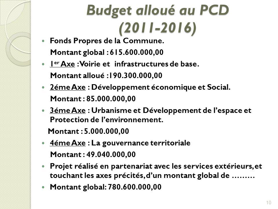 Budget alloué au PCD (2011-2016)