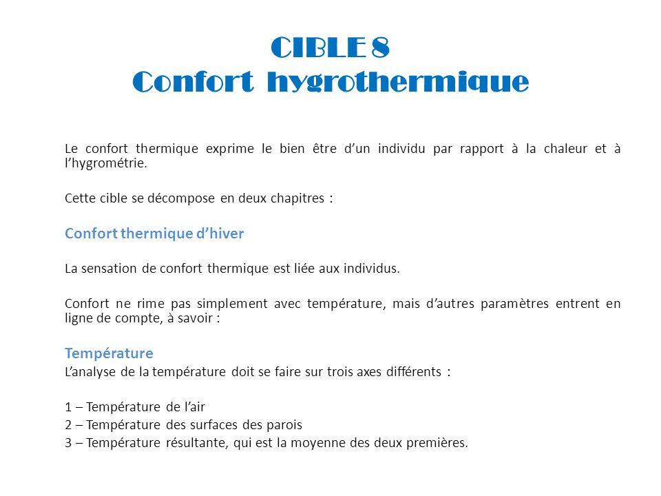 CIBLE 8 Confort hygrothermique
