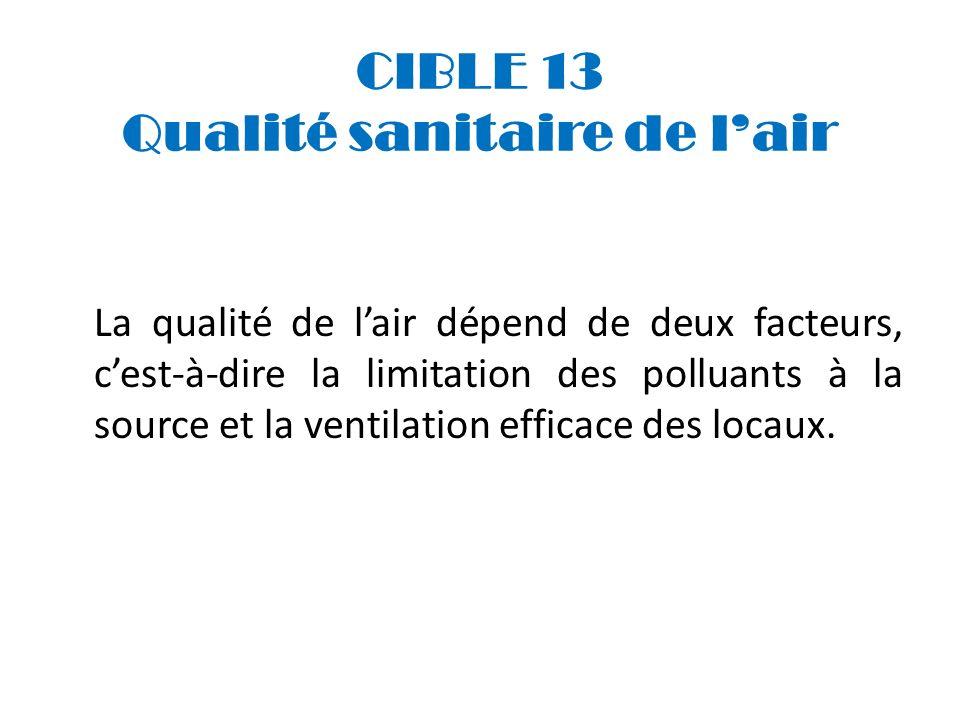 CIBLE 13 Qualité sanitaire de l'air