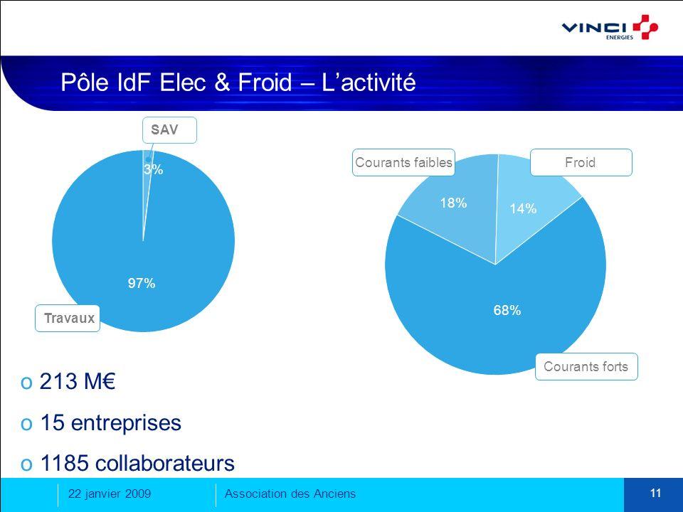 Pôle IdF Elec & Froid – L'activité