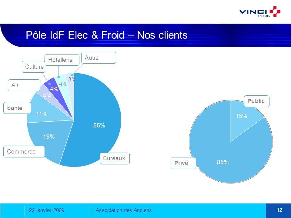 Pôle IdF Elec & Froid – Nos clients