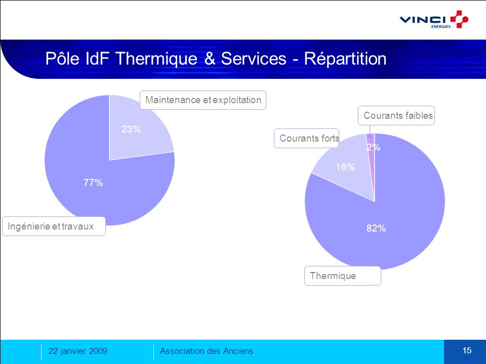 Pôle IdF Thermique & Services - Répartition