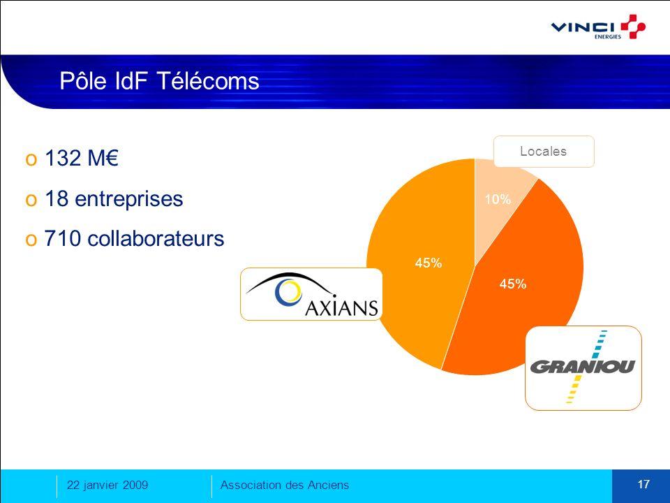 Pôle IdF Télécoms 132 M€ 18 entreprises 710 collaborateurs Locales 10%