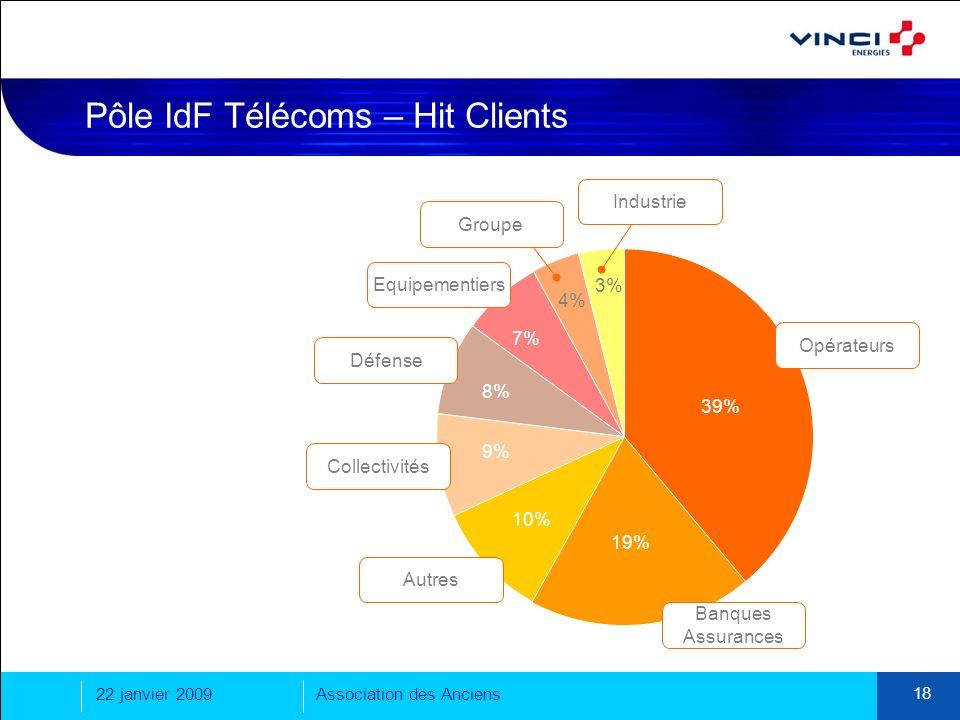 Pôle IdF Télécoms – Hit Clients