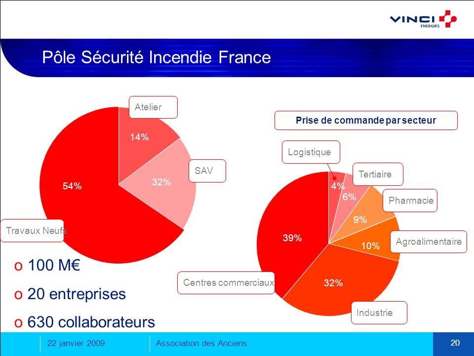 Pôle Sécurité Incendie France