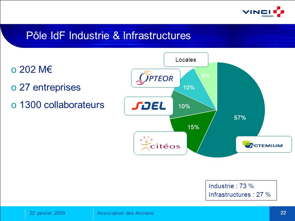 Pôle IdF Industrie & Infrastructures