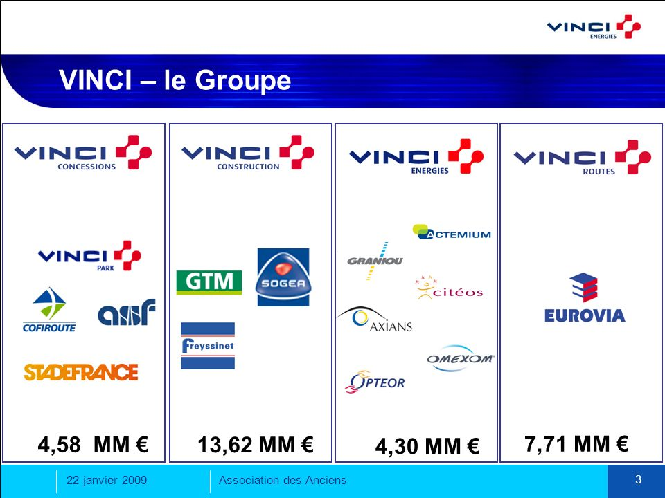 VINCI – le Groupe 4,58 MM € 13,62 MM € 4,30 MM € 7,71 MM €