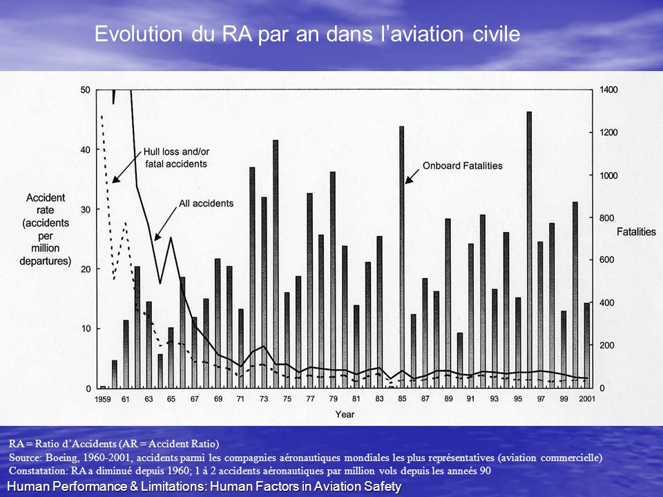Evolution du RA par an dans l'aviation civile
