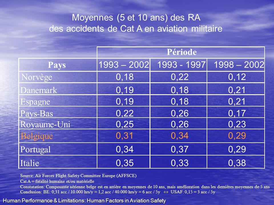 Moyennes (5 et 10 ans) des RA