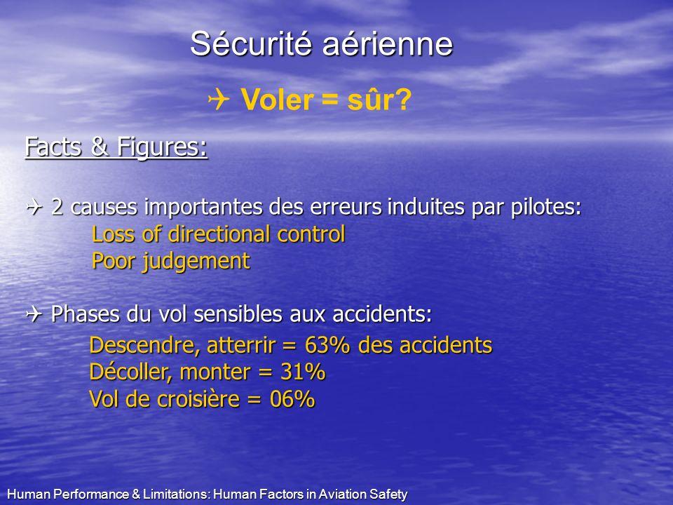 Sécurité aérienne Voler = sûr Facts & Figures: