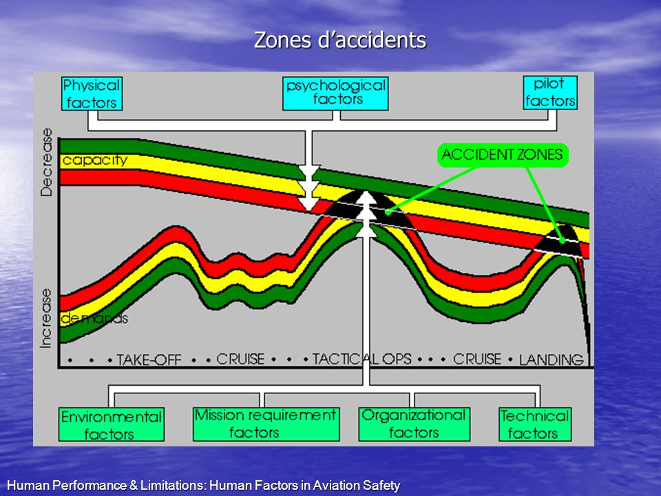 Zones d'accidents Human Performance & Limitations: Human Factors in Aviation Safety