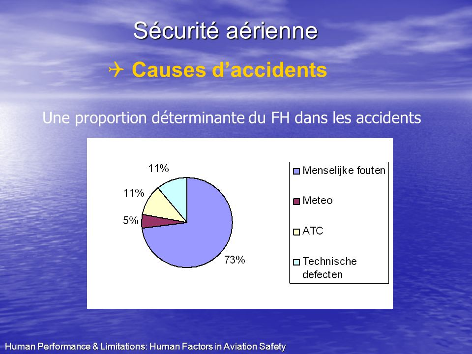 Sécurité aérienne Causes d'accidents