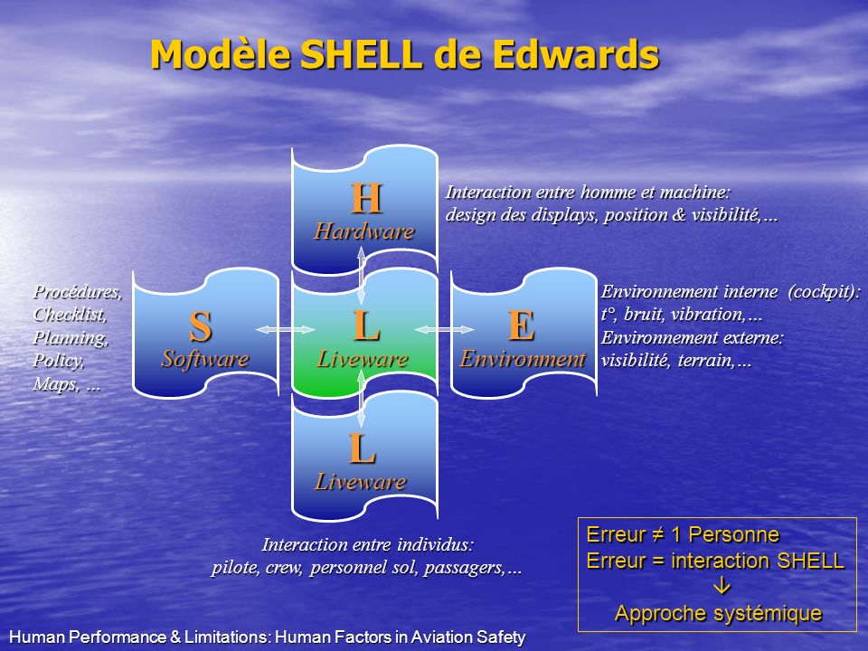 H S L E L Modèle SHELL de Edwards Hardware Software Liveware