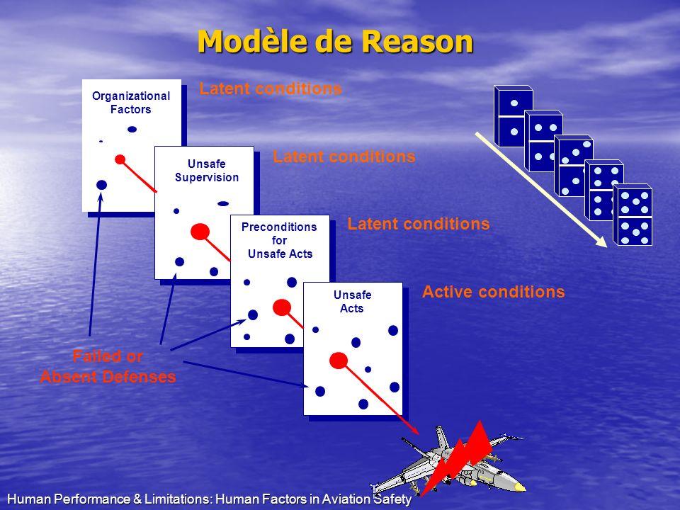 Modèle de Reason Latent conditions Latent conditions Latent conditions