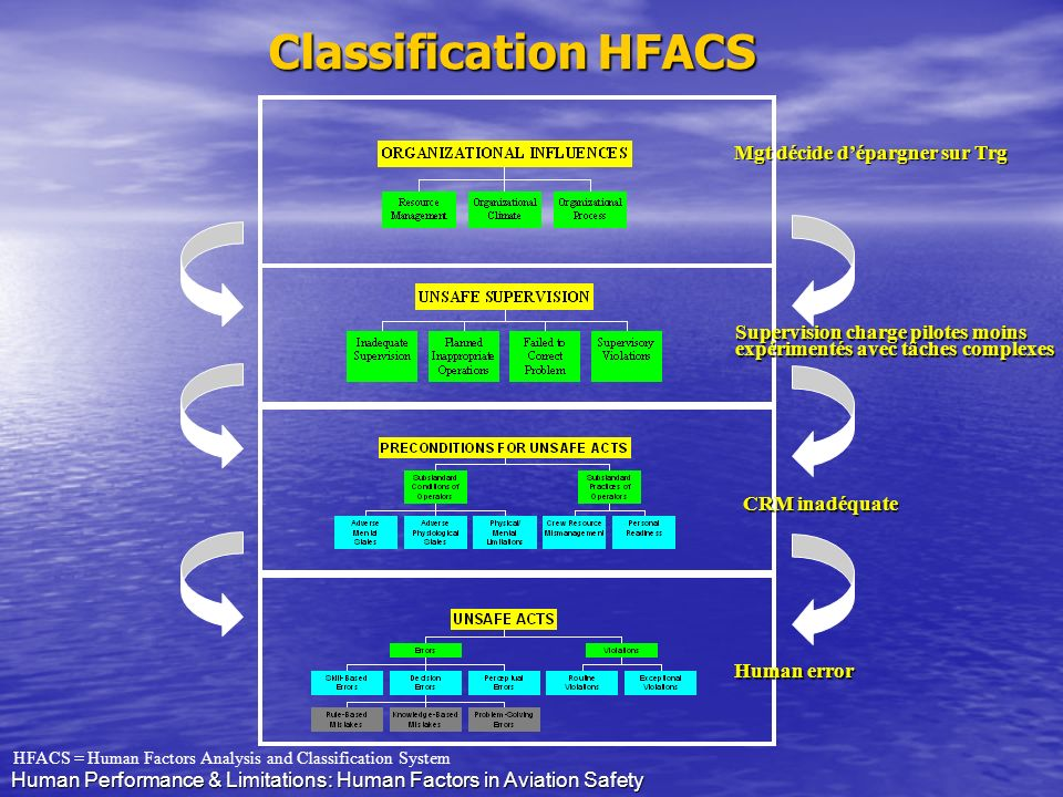 Classification HFACS Mgt décide d'épargner sur Trg