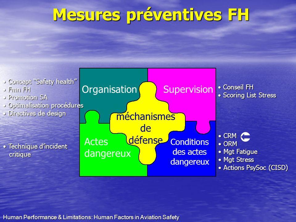 Mesures préventives FH