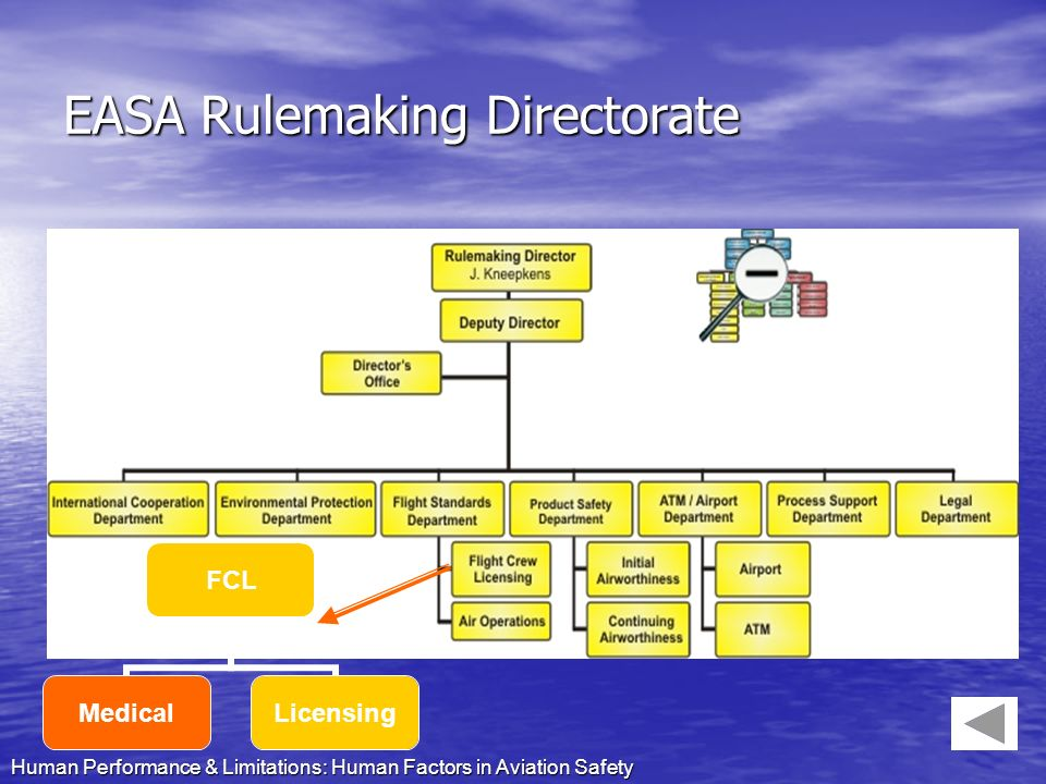 EASA Rulemaking Directorate