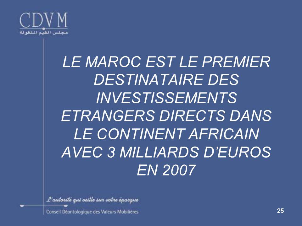 LE MAROC EST LE PREMIER DESTINATAIRE DES INVESTISSEMENTS ETRANGERS DIRECTS DANS LE CONTINENT AFRICAIN AVEC 3 MILLIARDS D'EUROS EN 2007